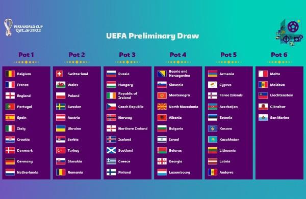 歐洲區世盃外下月7日抽籤